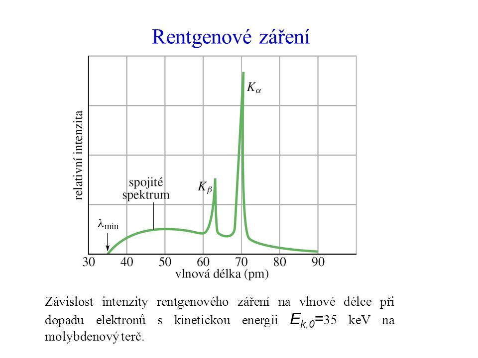 Rentgenové záření Závislost intenzity rentgenového záření na vlnové délce při dopadu elektronů s kinetickou energii Ek,0=35 keV na molybdenový terč.