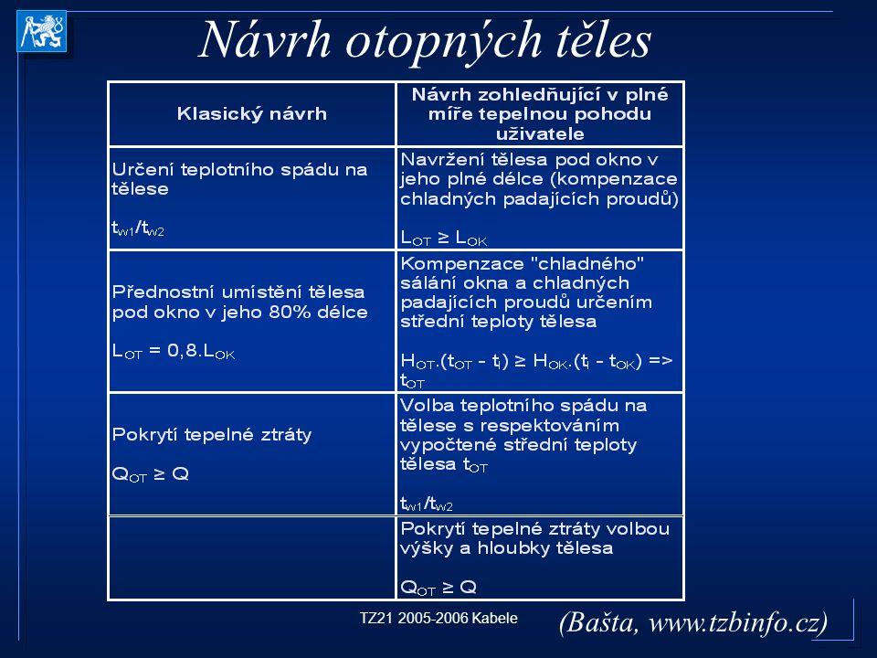 Návrh otopných těles TZ21 2005-2006 Kabele (Bašta, www.tzbinfo.cz)