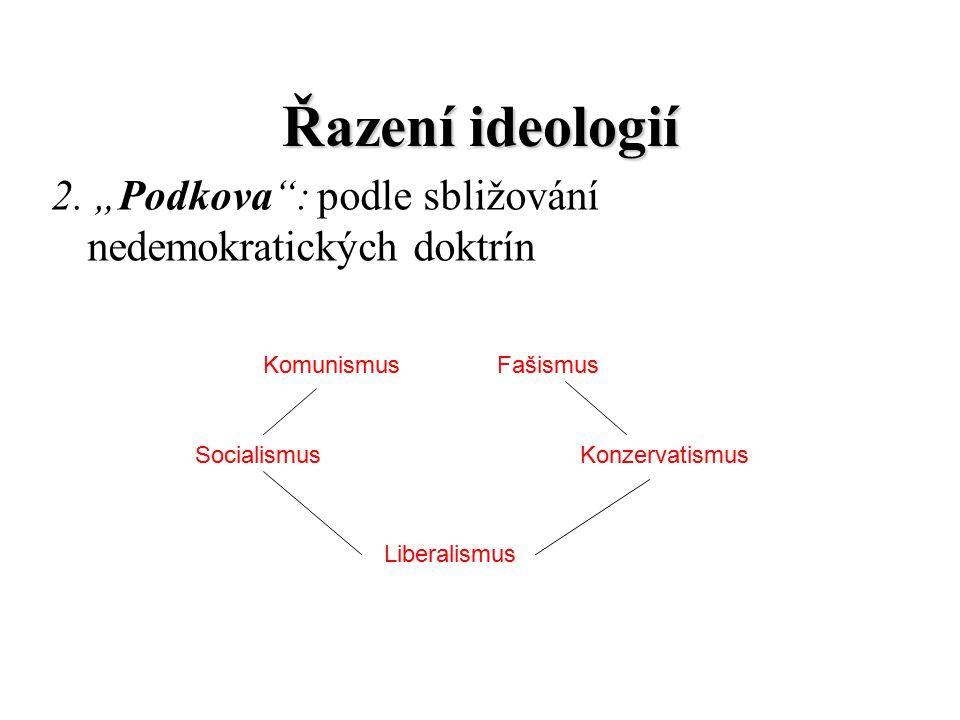 """Řazení ideologií 2. """"Podkova : podle sbližování nedemokratických doktrín. Komunismus. Fašismus. Socialismus."""