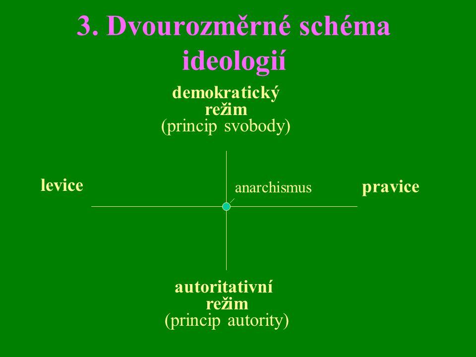 3. Dvourozměrné schéma ideologií