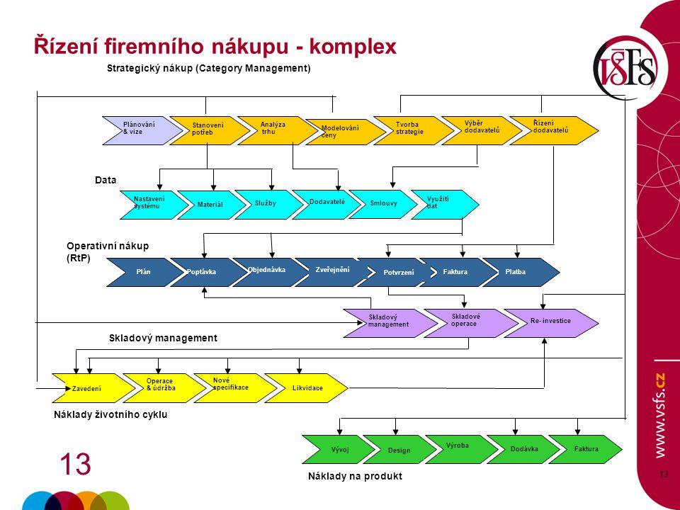 Řízení firemního nákupu - komplex