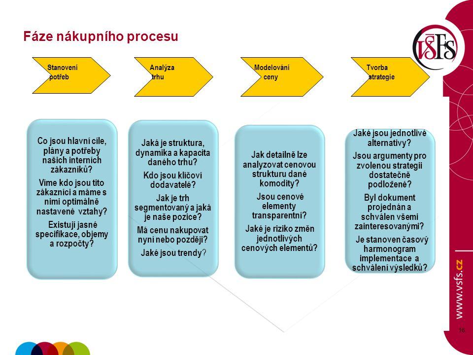 Fáze nákupního procesu