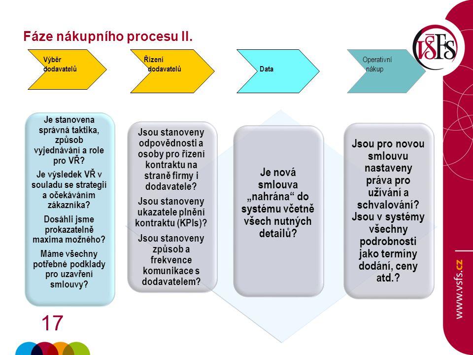 Fáze nákupního procesu II.