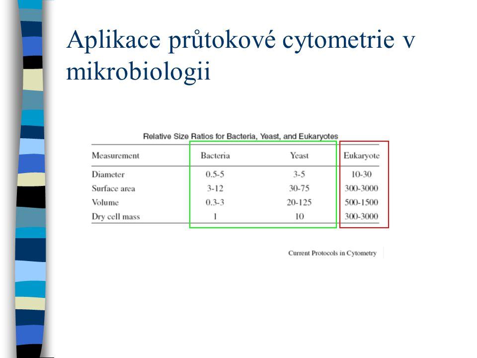 Aplikace průtokové cytometrie v mikrobiologii