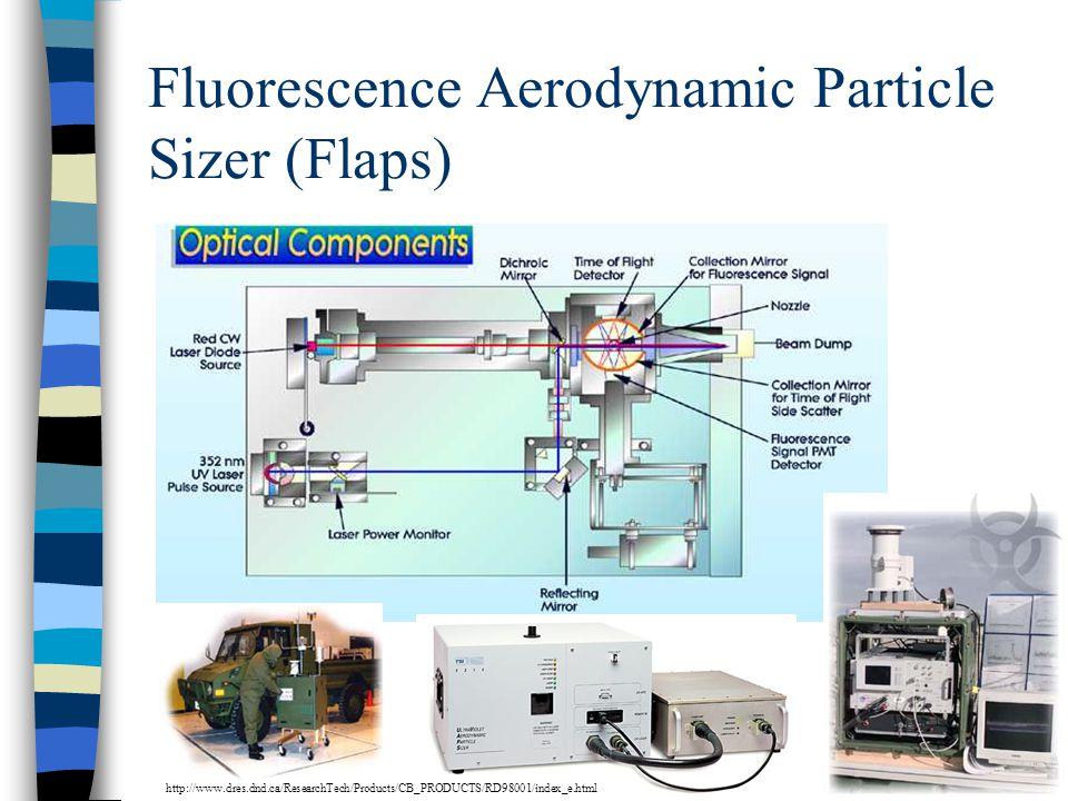 Fluorescence Aerodynamic Particle Sizer (Flaps)
