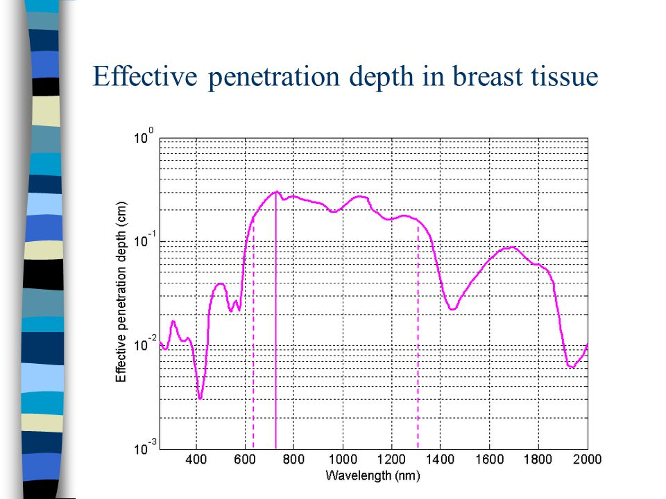 Effective penetration depth in breast tissue