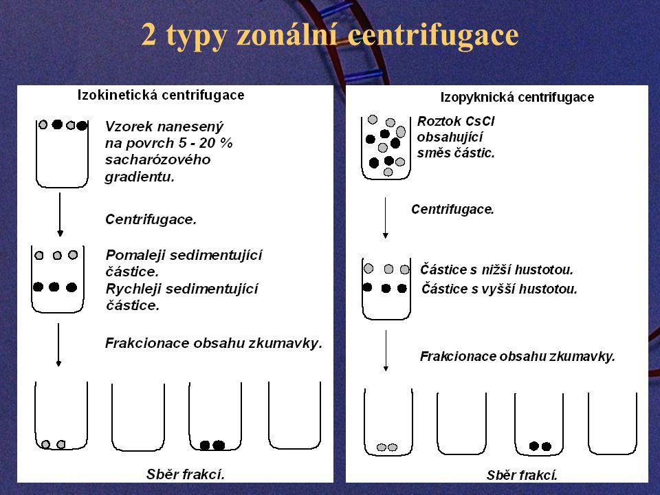 2 typy zonální centrifugace