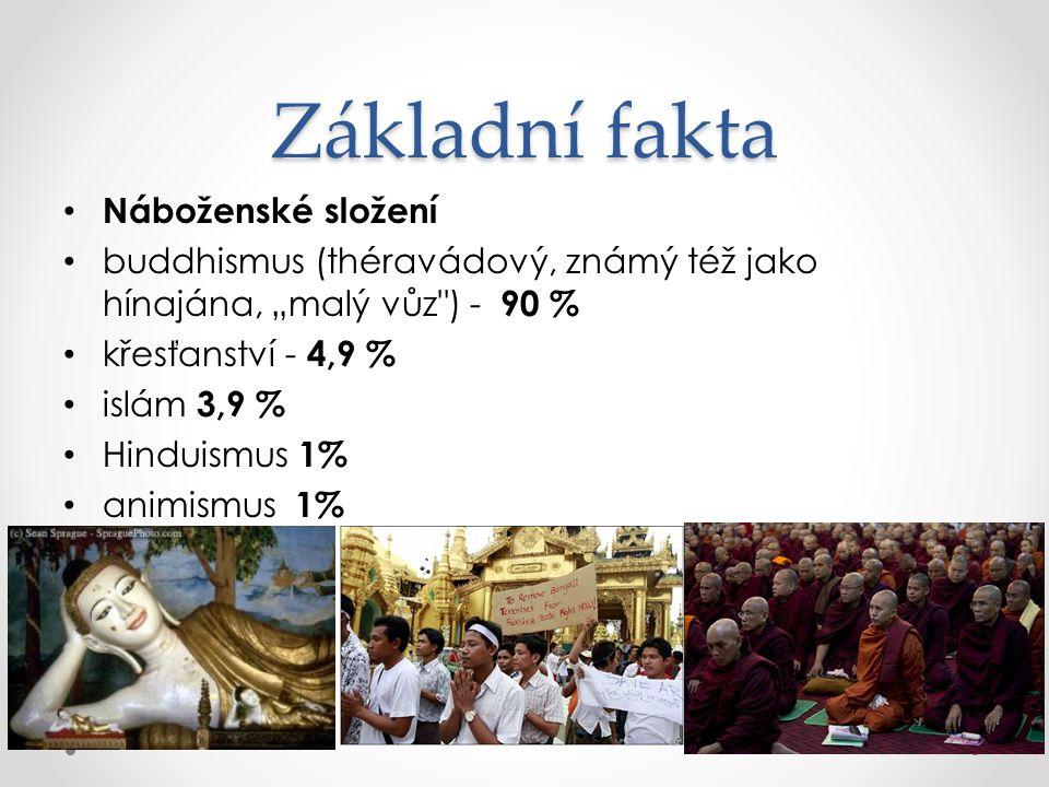 Základní fakta Náboženské složení