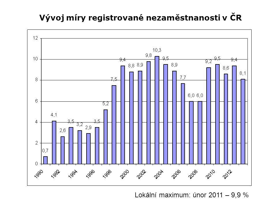 Vývoj míry registrované nezaměstnanosti v ČR