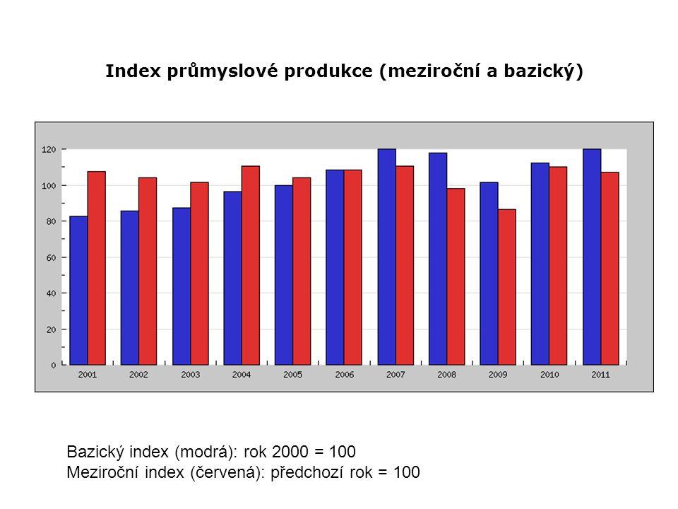 Index průmyslové produkce (meziroční a bazický)