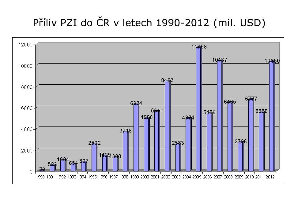 Příliv PZI do ČR v letech 1990-2012 (mil. USD)