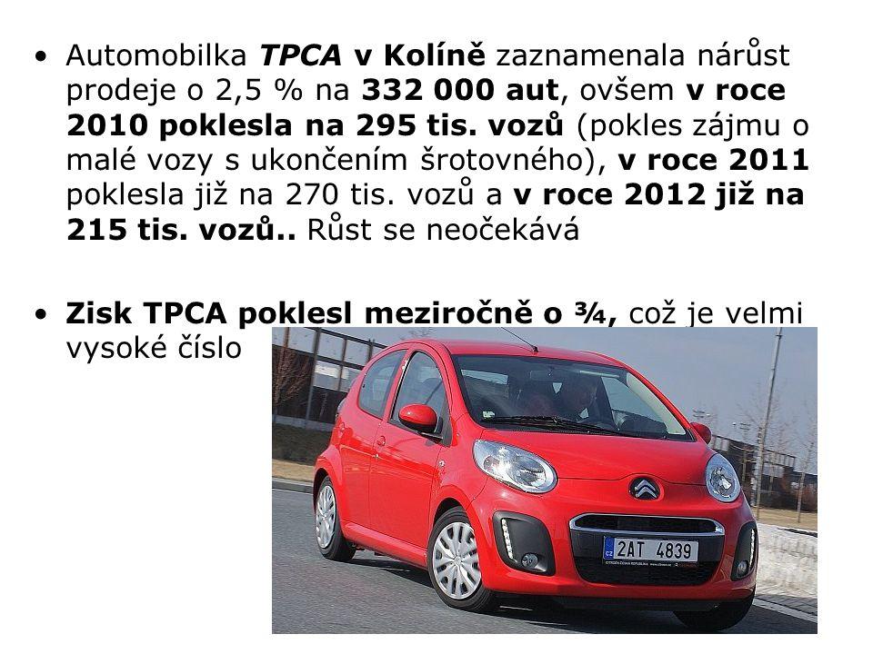 Automobilka TPCA v Kolíně zaznamenala nárůst prodeje o 2,5 % na 332 000 aut, ovšem v roce 2010 poklesla na 295 tis. vozů (pokles zájmu o malé vozy s ukončením šrotovného), v roce 2011 poklesla již na 270 tis. vozů a v roce 2012 již na 215 tis. vozů.. Růst se neočekává