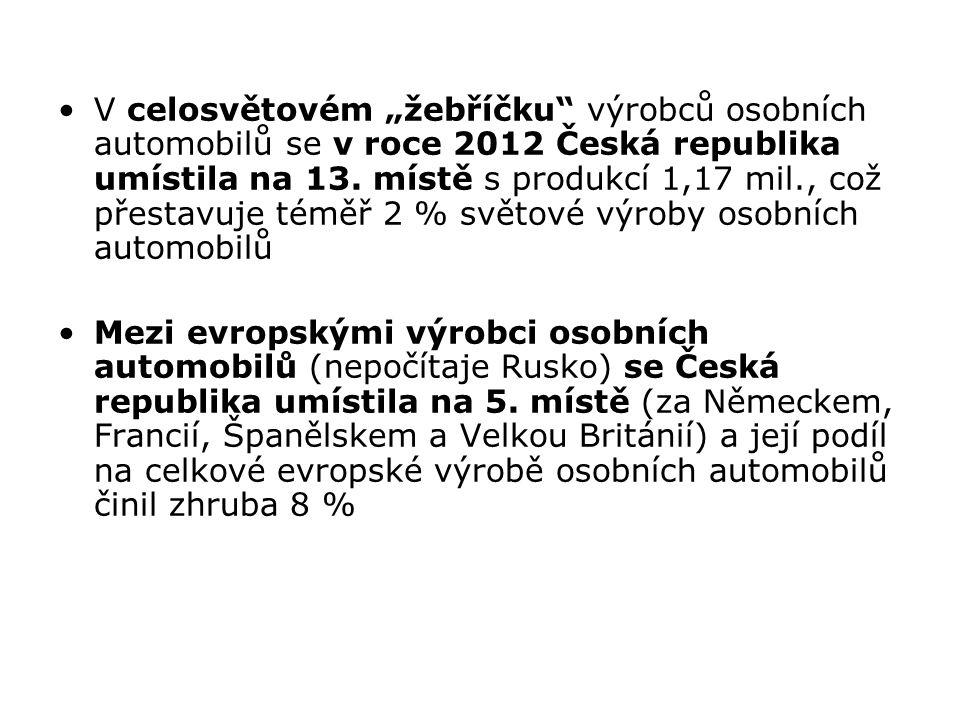"""V celosvětovém """"žebříčku výrobců osobních automobilů se v roce 2012 Česká republika umístila na 13. místě s produkcí 1,17 mil., což přestavuje téměř 2 % světové výroby osobních automobilů"""