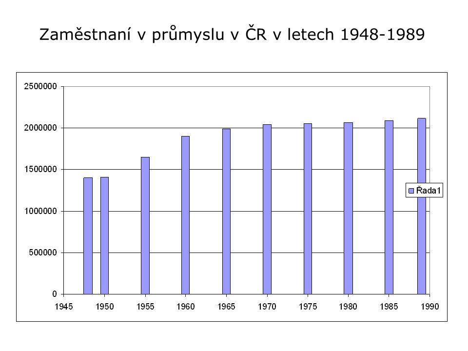 Zaměstnaní v průmyslu v ČR v letech 1948-1989