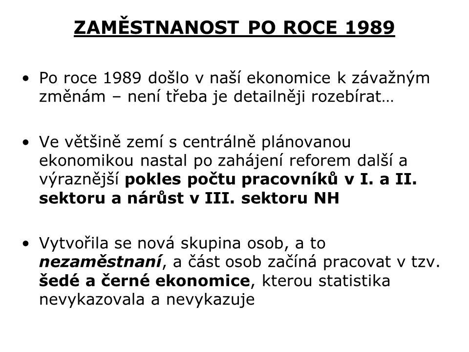 ZAMĚSTNANOST PO ROCE 1989 Po roce 1989 došlo v naší ekonomice k závažným změnám – není třeba je detailněji rozebírat…