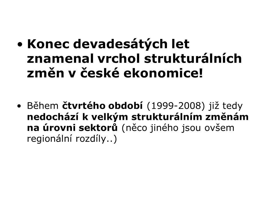 Konec devadesátých let znamenal vrchol strukturálních změn v české ekonomice!