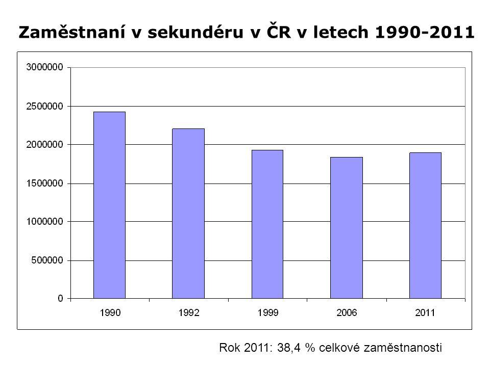 Zaměstnaní v sekundéru v ČR v letech 1990-2011