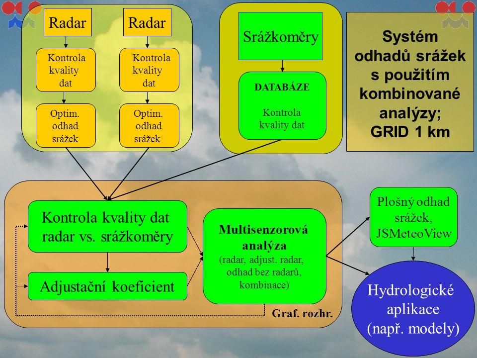 Systém odhadů srážek s použitím kombinované analýzy; GRID 1 km