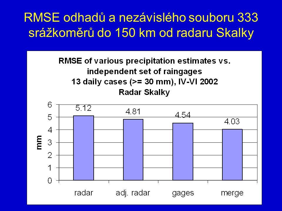 RMSE odhadů a nezávislého souboru 333 srážkoměrů do 150 km od radaru Skalky