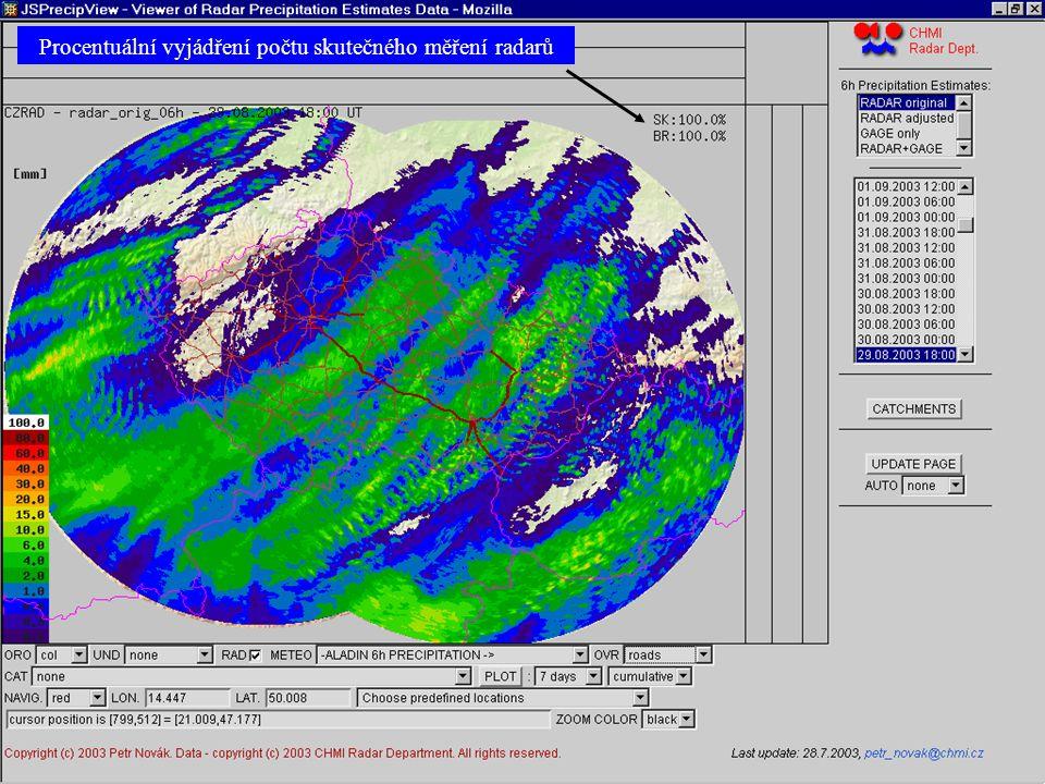 Procentuální vyjádření počtu skutečného měření radarů