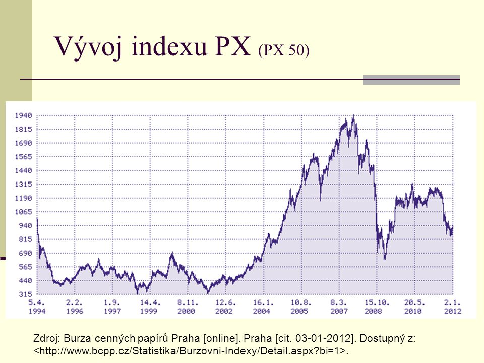 Vývoj indexu PX (PX 50)