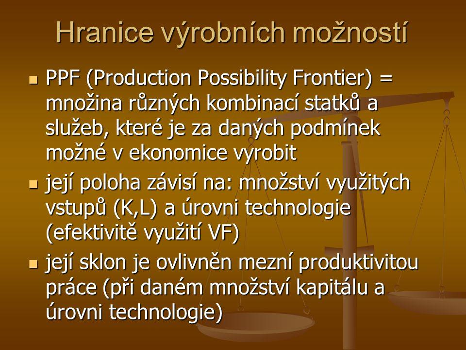 Hranice výrobních možností