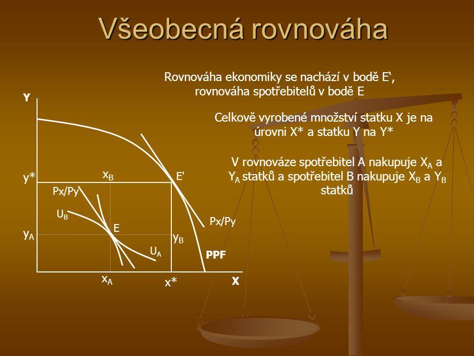 Celkově vyrobené množství statku X je na úrovni X* a statku Y na Y*