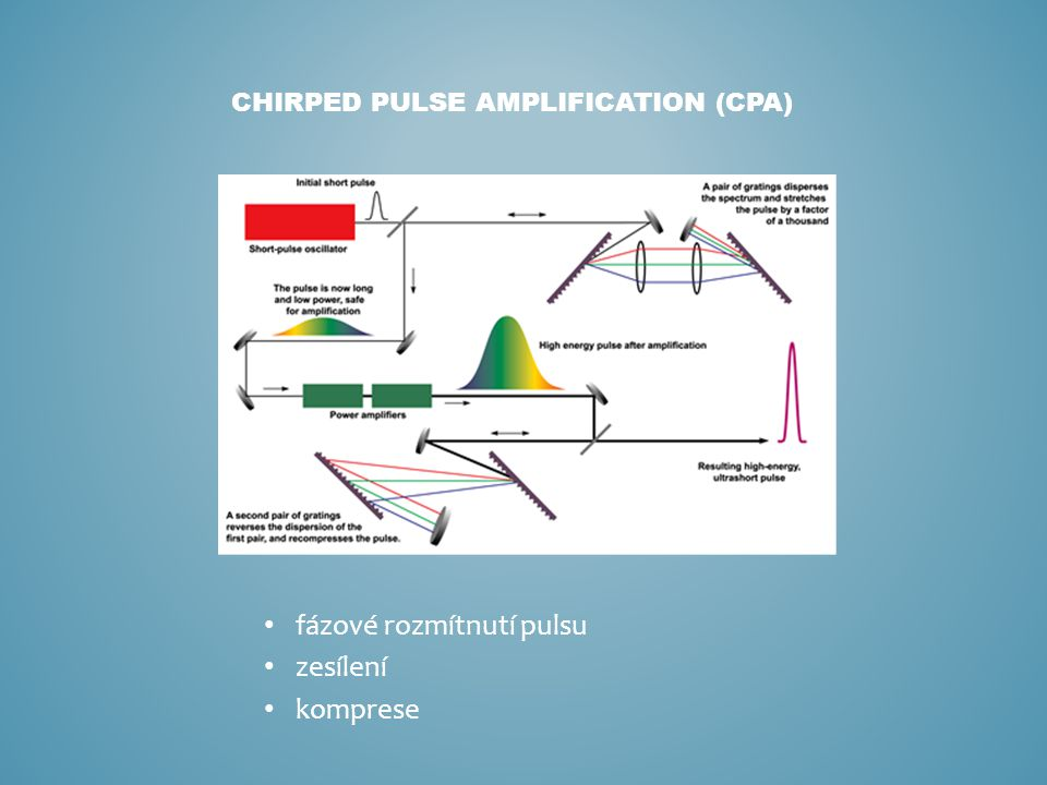 chirped pulse amplification (CPA)