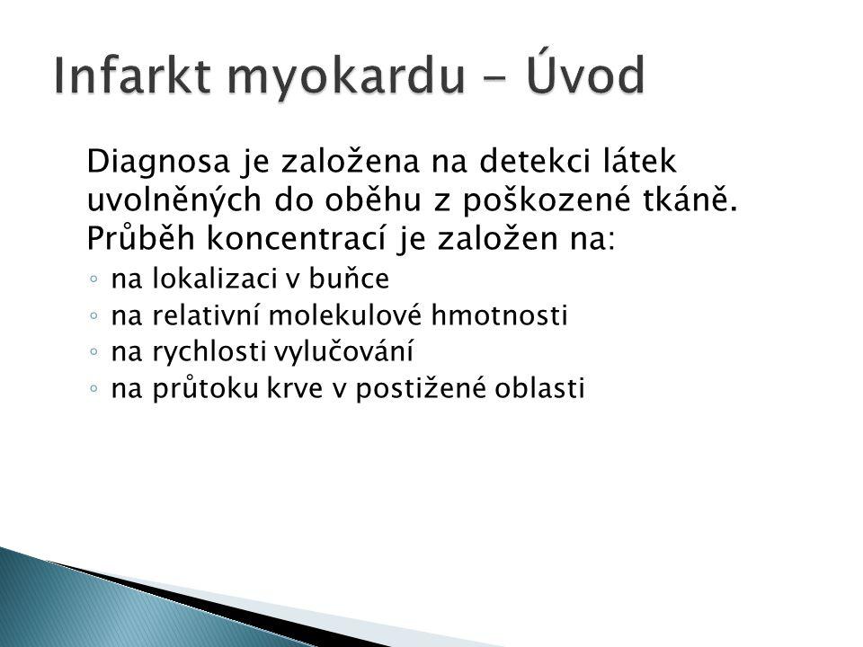 Infarkt myokardu - Úvod