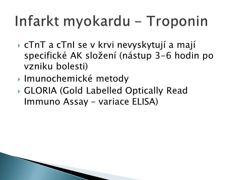 Infarkt myokardu - Troponin