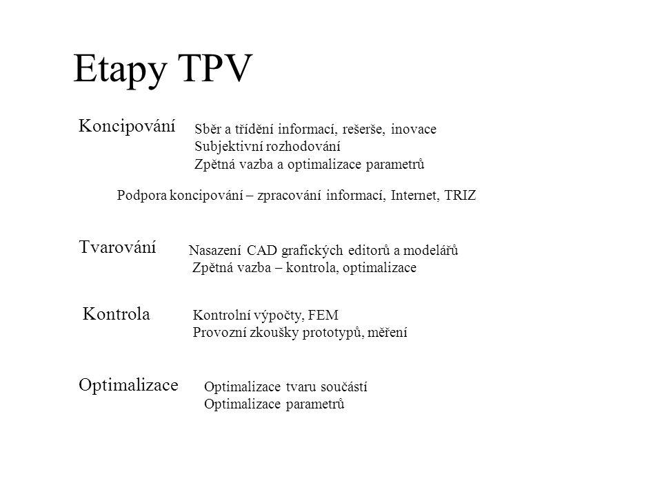 Etapy TPV Koncipování Tvarování Kontrola Optimalizace