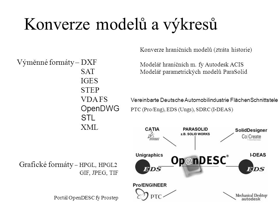 modelů a výkresů Konverze Výměnné formáty – DXF SAT IGES STEP VDA FS