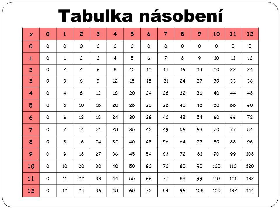 x 1. 2. 3. 4. 5. 6. 7. 8. 9. 10. 11. 12. 14. 16. 18. 20. 22. 24. 15. 21. 27. 30.