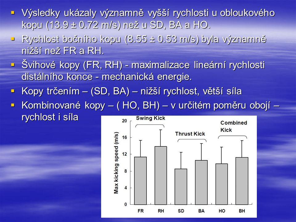 Výsledky ukázaly významně vyšší rychlosti u obloukového kopu (13.9 ± 0.72 m/s) než u SD, BA a HO.