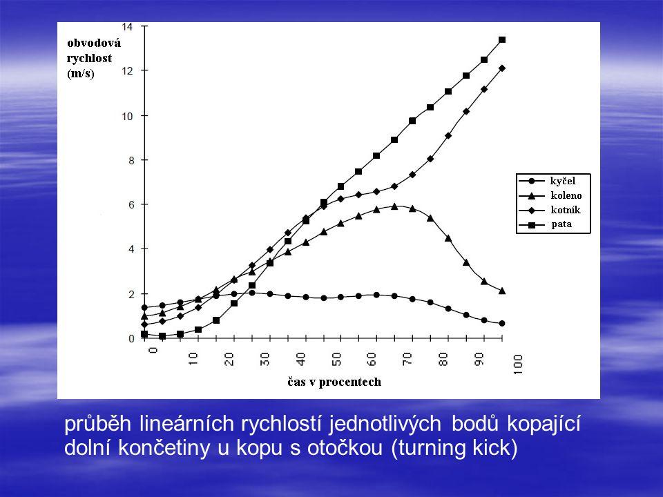 průběh lineárních rychlostí jednotlivých bodů kopající dolní končetiny u kopu s otočkou (turning kick)