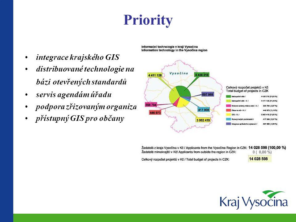 Priority integrace krajského GIS
