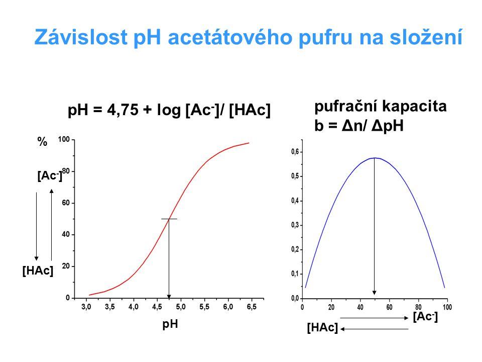 Závislost pH acetátového pufru na složení