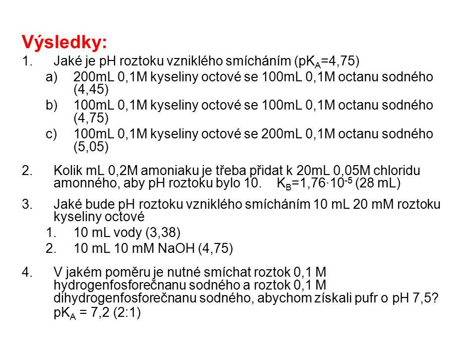 Výsledky: Jaké je pH roztoku vzniklého smícháním (pKA=4,75)