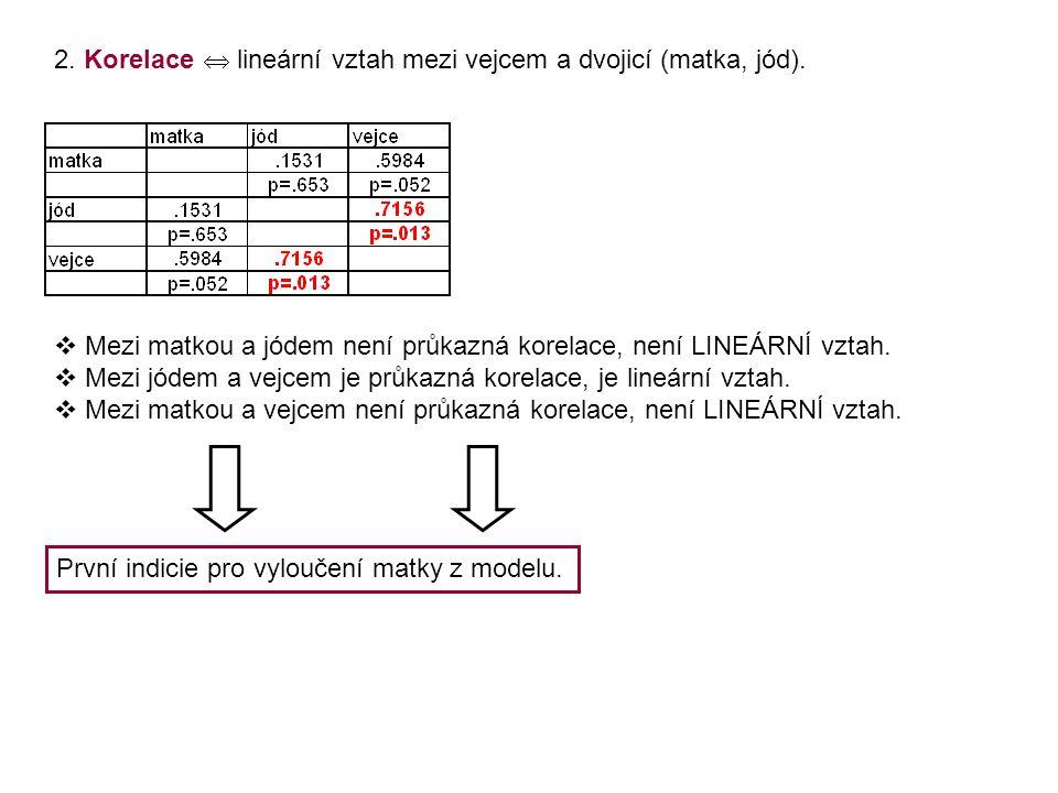 2. Korelace  lineární vztah mezi vejcem a dvojicí (matka, jód).