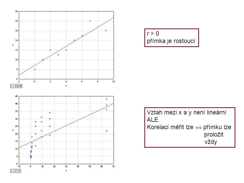 r > 0 přímka je rostoucí. Vztah mezi x a y není lineární. ALE. Korelaci měřit lze  přímku lze. proložit.