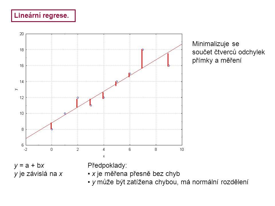 Lineární regrese. Minimalizuje se. součet čtverců odchylek. přímky a měření. y = a + bx. y je závislá na x.