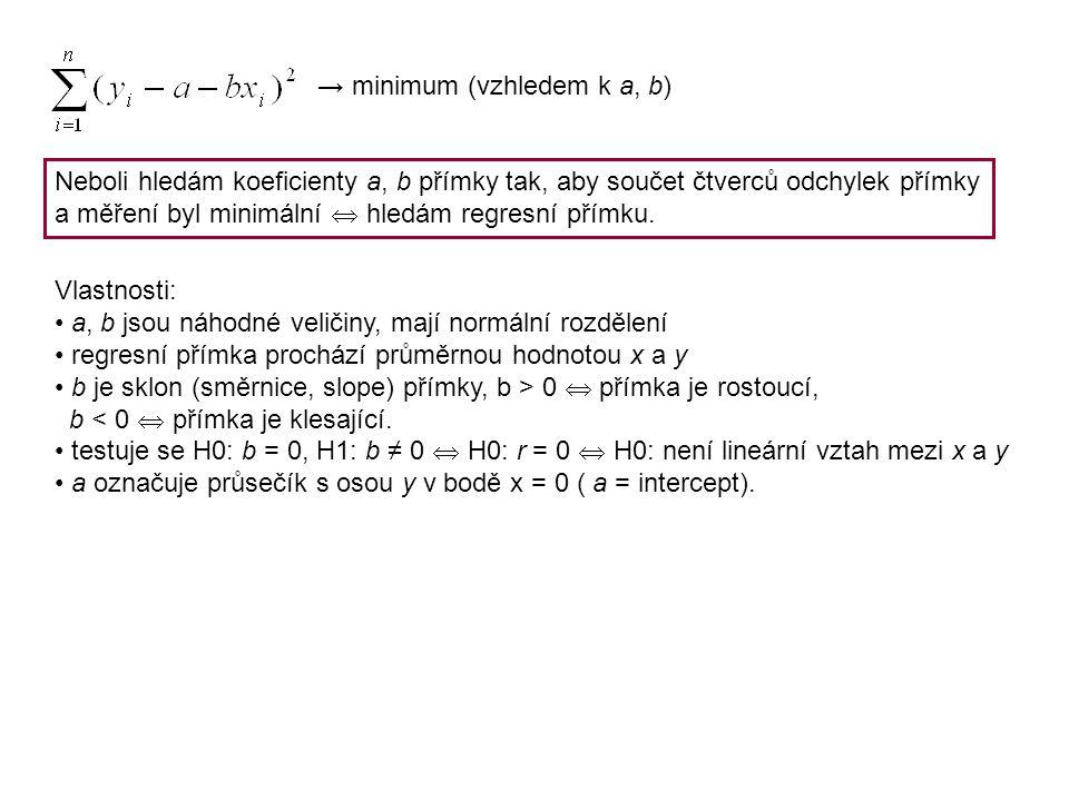 → minimum (vzhledem k a, b)