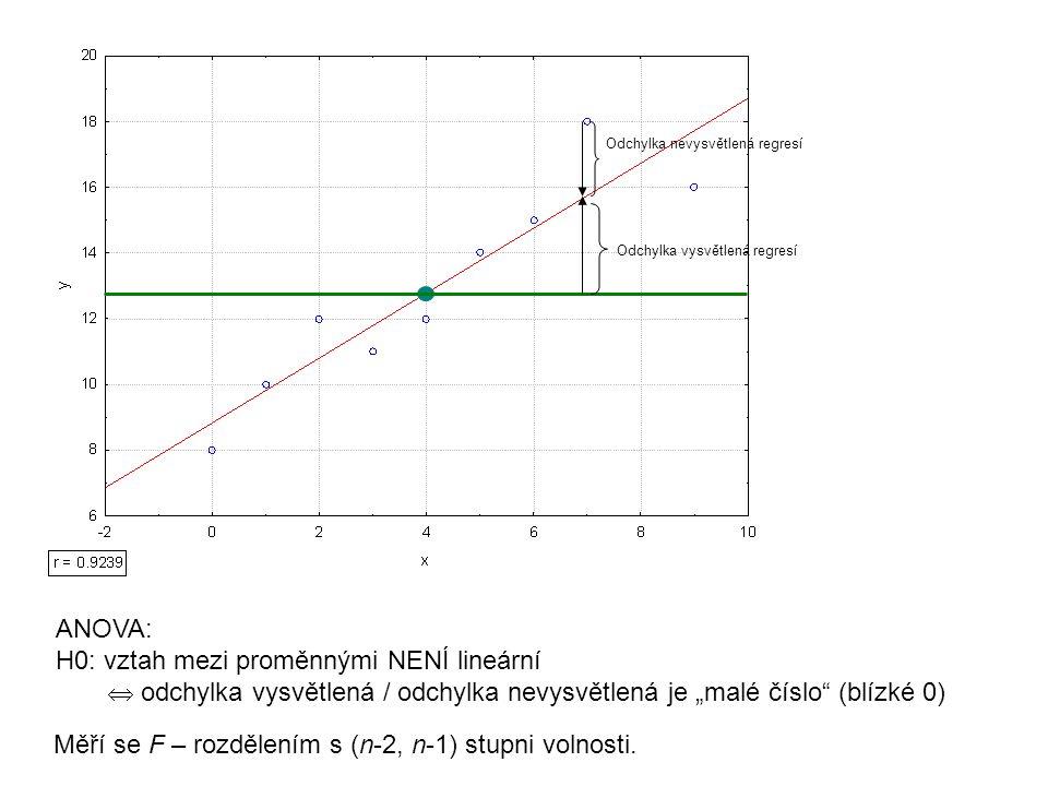 H0: vztah mezi proměnnými NENÍ lineární