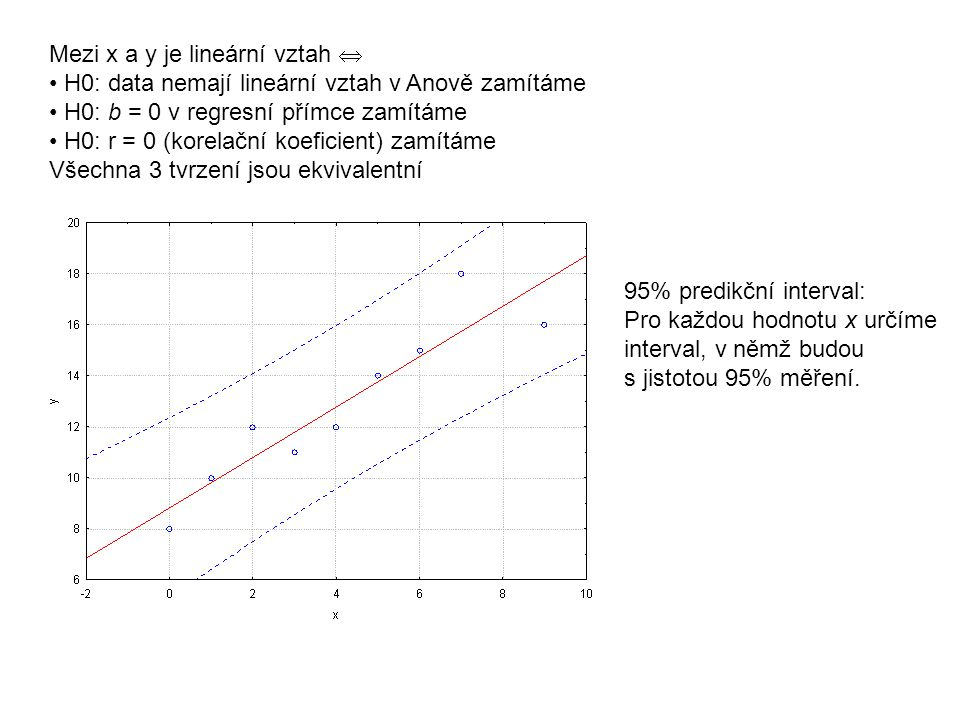 Mezi x a y je lineární vztah 