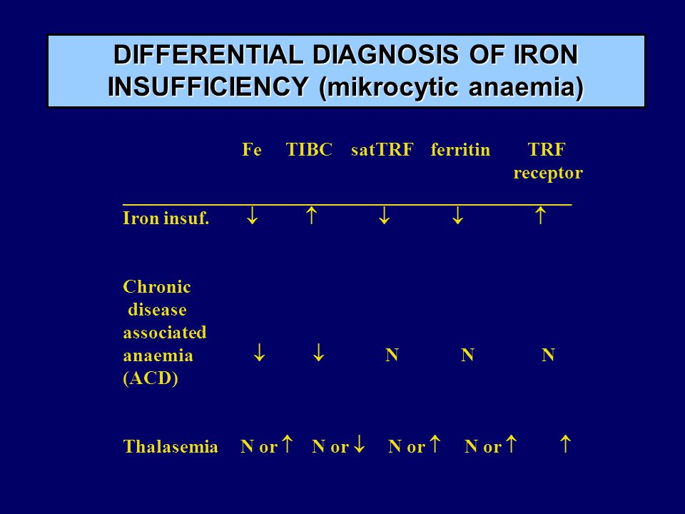 DIFFERENTIAL DIAGNOSIS OF IRON INSUFFICIENCY (mikrocytic anaemia)