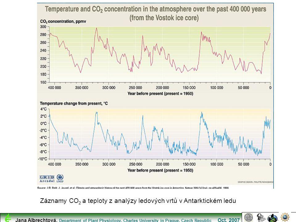 Záznamy CO2 a teploty z analýzy ledových vrtů v Antarktickém ledu