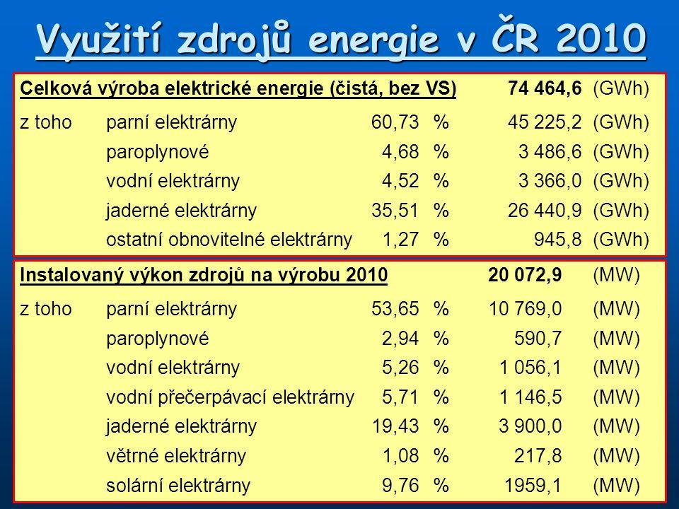 Využití zdrojů energie v ČR 2010