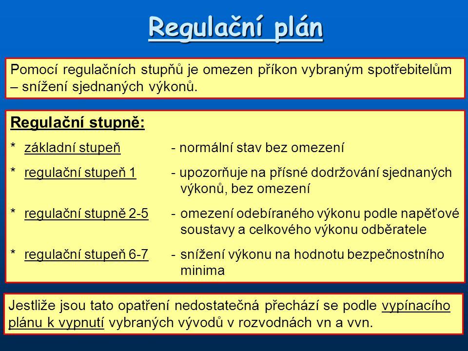Regulační plán Regulační stupně:
