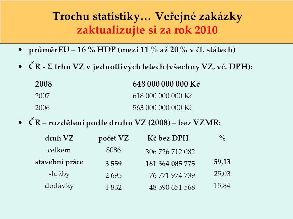 Trochu statistiky… Veřejné zakázky zaktualizujte si za rok 2010