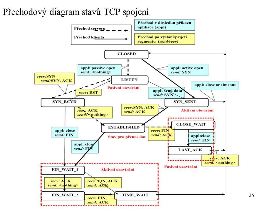 Přechodový diagram stavů TCP spojení